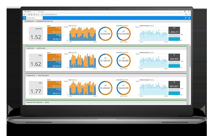 RunSmart's Enterprise Global Rollup Dashboard