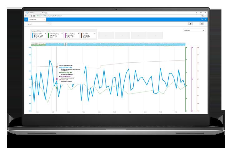 RunSmart's Chart Builder Efficiency