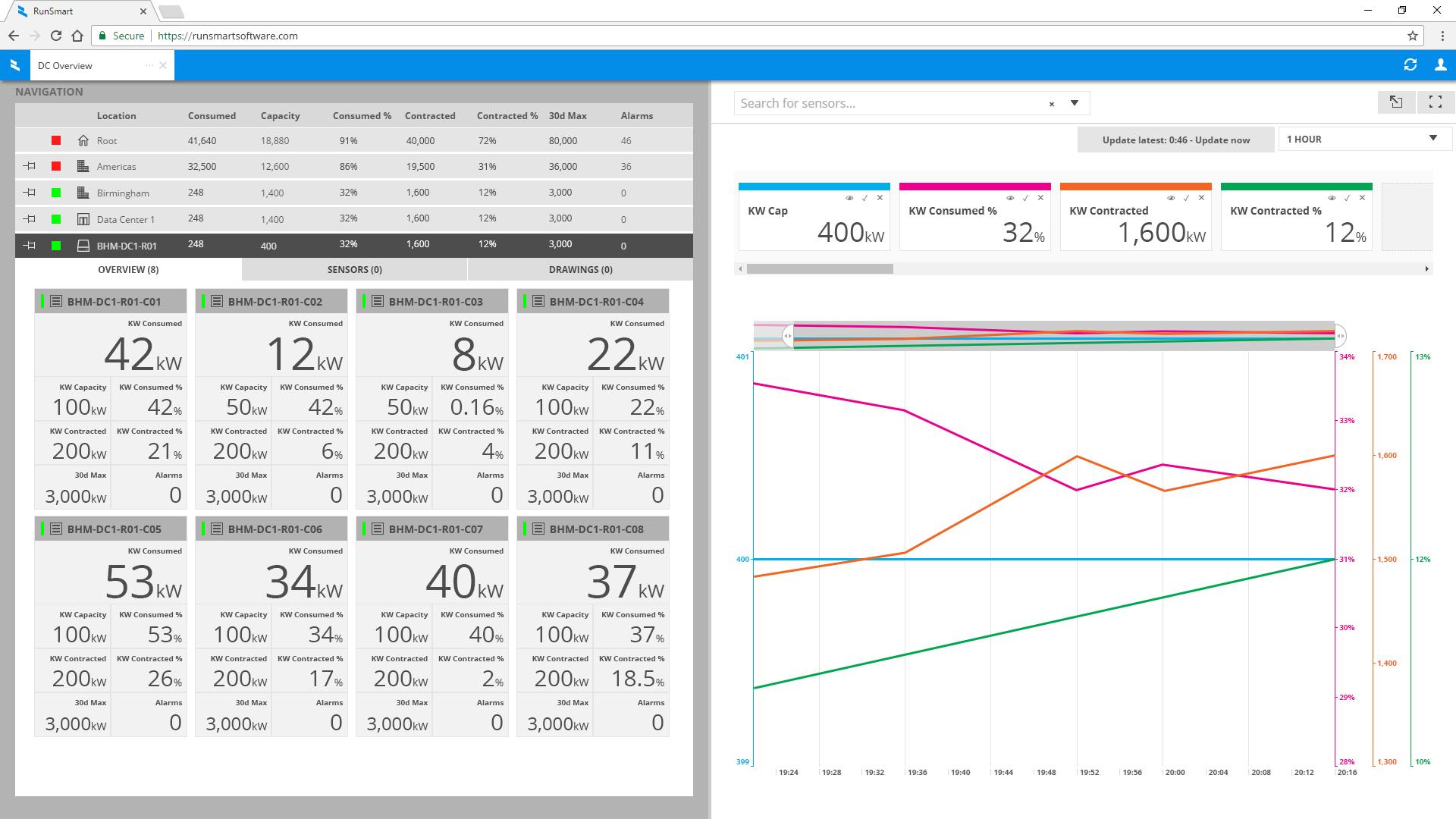 Asset Overview Dashboard