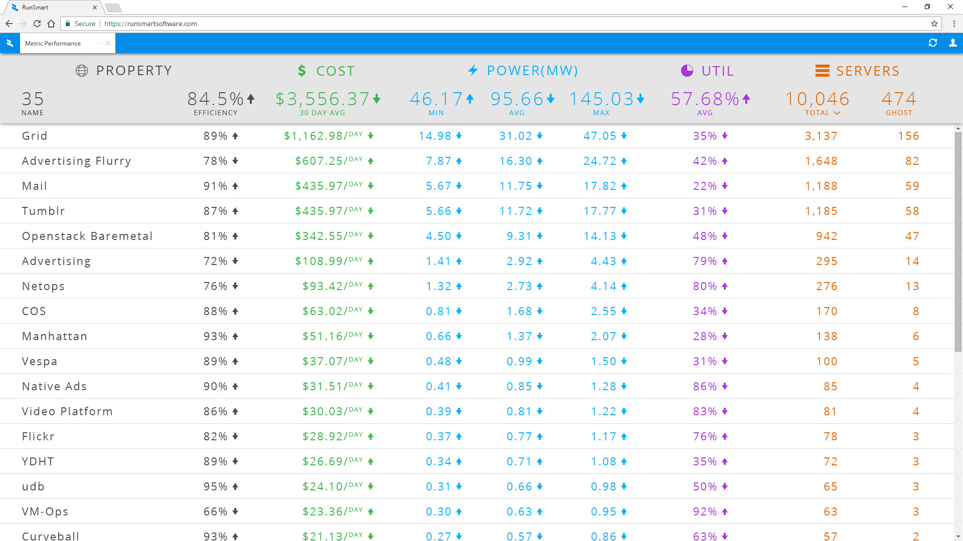 Server Business Grouping Performance Dashboard