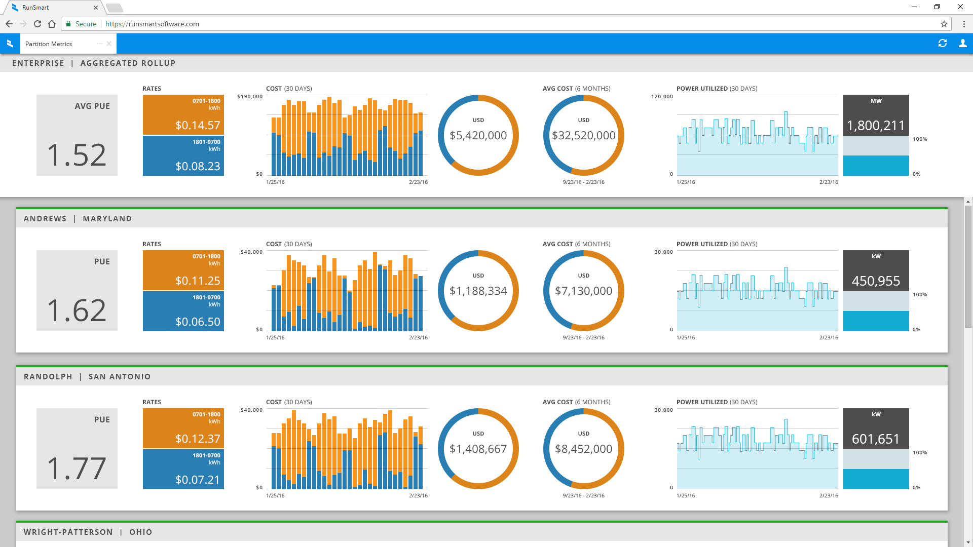 Enterprise Aggregate Rollup Dashboard from Partition Metrics